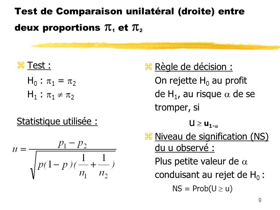 9 Test de Comparaison unilatéral (droite) entre deux proportions 1 et 2 zTest : H 0 : 1 = 2 H 1 : 1 2 Statistique utilisée : z Règle de décision : On
