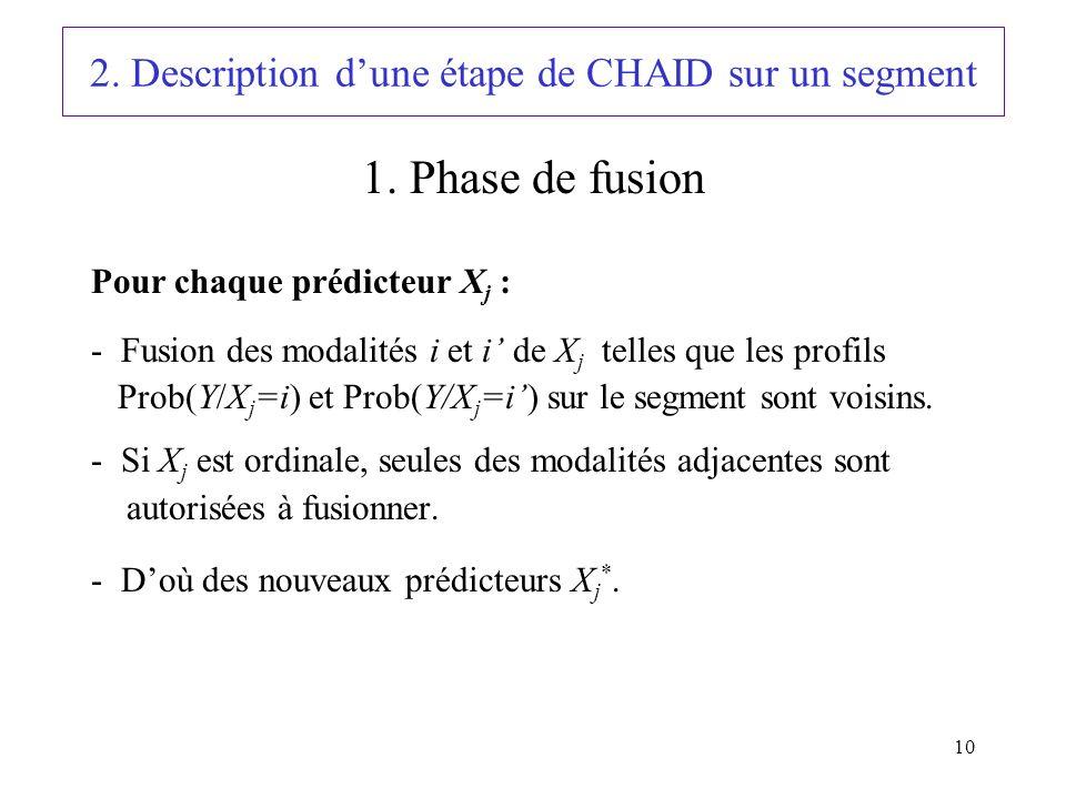 10 2. Description dune étape de CHAID sur un segment Pour chaque prédicteur X j : - Fusion des modalités i et i de X j telles que les profils Prob(Y/X
