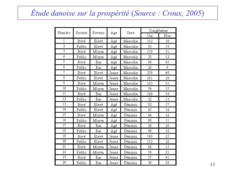 13 Étude danoise sur la prospérité (Source : Croux, 2005)