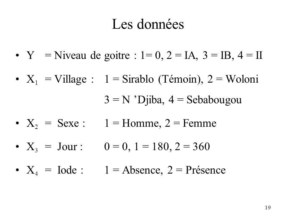 19 Les données Y = Niveau de goitre : 1= 0, 2 = IA, 3 = IB, 4 = II X 1 = Village :1 = Sirablo (Témoin), 2 = Woloni 3 = N Djiba, 4 = Sebabougou X 2 = S