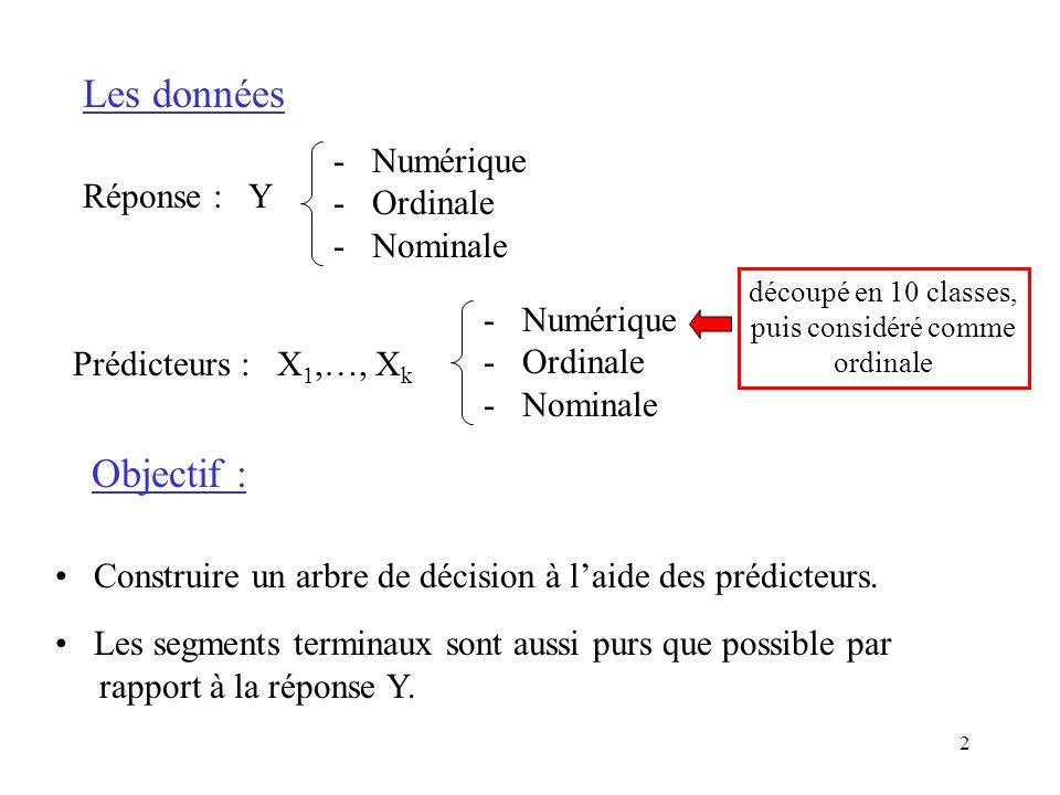 2 Les données Réponse : Y - Numérique - Ordinale - Nominale Prédicteurs : X 1,…, X k - Numérique - Ordinale - Nominale Objectif : Construire un arbre