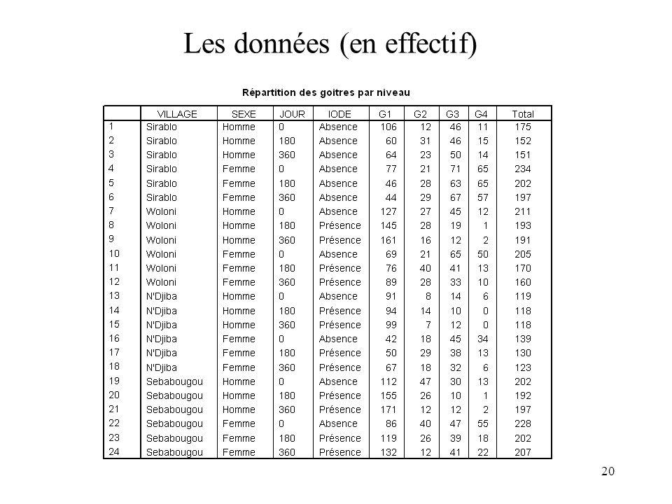 20 Les données (en effectif)