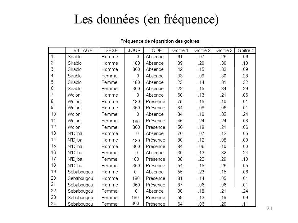 21 Les données (en fréquence) Fréquence de répartition des goitres SirabloHomme0Absence.61.07.26.06 SirabloHomme180Absence.39.20.30.10 SirabloHomme360