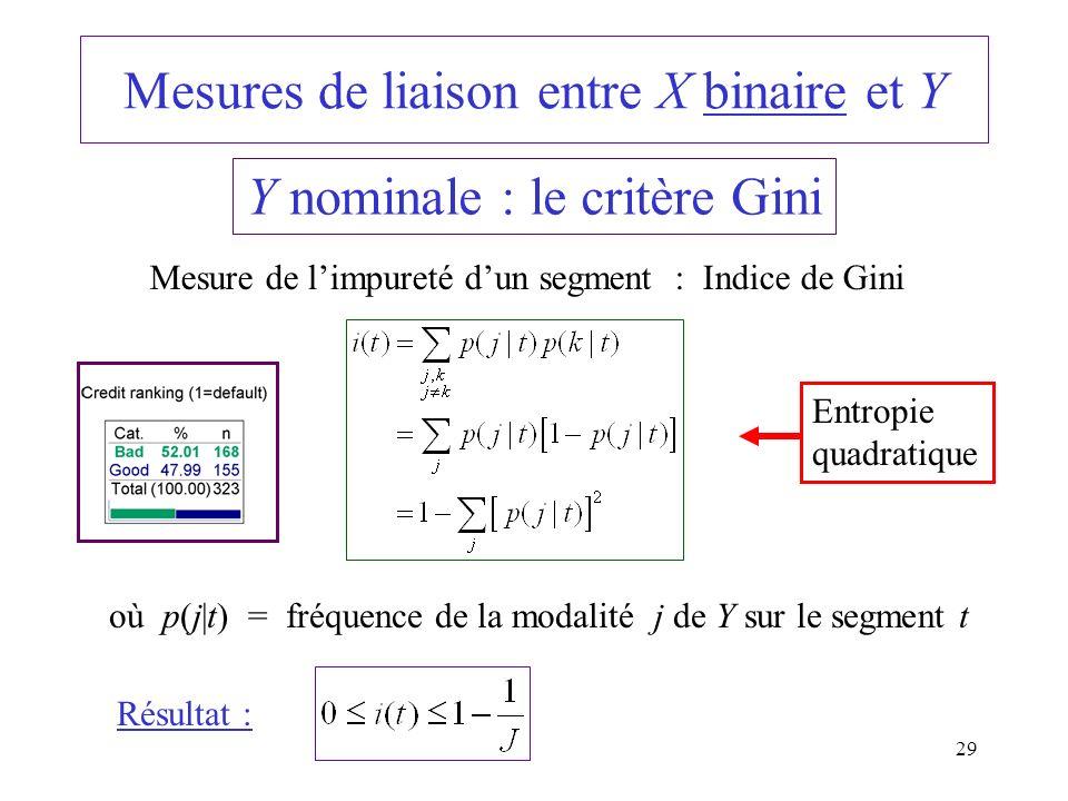 29 Mesures de liaison entre X binaire et Y Y nominale : le critère Gini Mesure de limpureté dun segment : Indice de Gini où p(j|t) = fréquence de la m