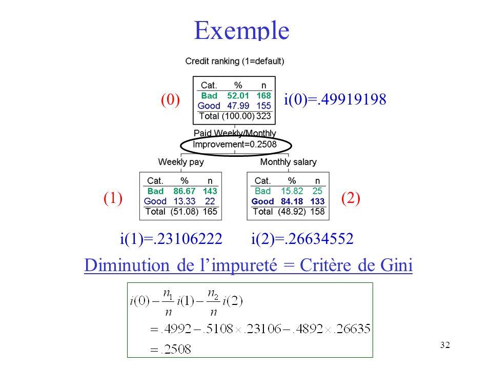 32 Exemple (0) (1)(2) i(0)=.49919198 i(1)=.23106222i(2)=.26634552 Diminution de limpureté = Critère de Gini