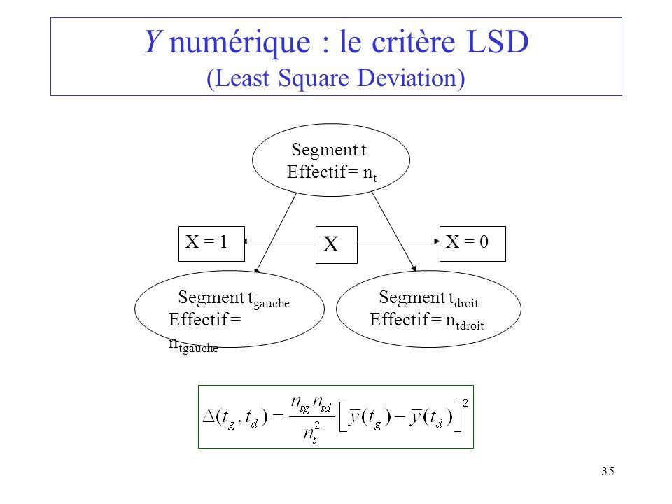 35 Y numérique : le critère LSD (Least Square Deviation) Segment t Effectif = n t Segment t droit Effectif = n tdroit Segment t gauche Effectif = n tg