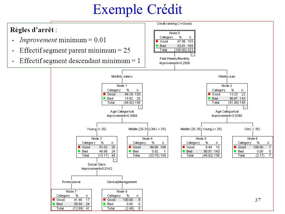 37 Exemple Crédit Règles darrêt : - Improvement minimum = 0.01 - Effectif segment parent minimum = 25 - Effectif segment descendant minimum = 1