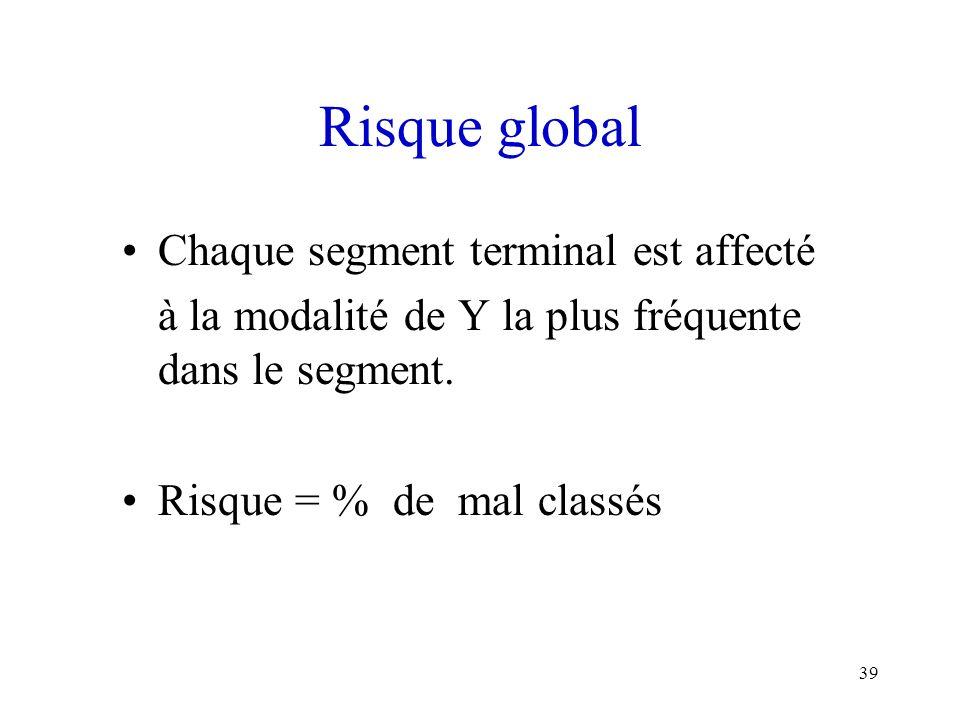 39 Risque global Chaque segment terminal est affecté à la modalité de Y la plus fréquente dans le segment. Risque = % de mal classés