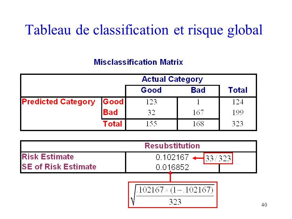 40 Tableau de classification et risque global