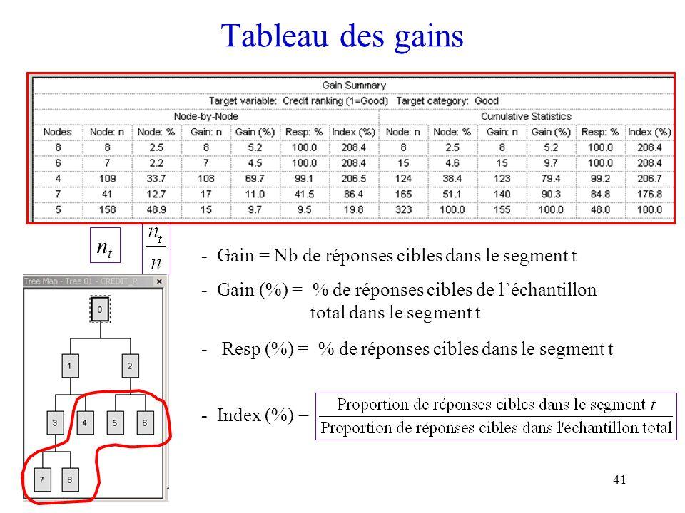 41 Tableau des gains ntnt - Gain = Nb de réponses cibles dans le segment t - Gain (%) = % de réponses cibles de léchantillon total dans le segment t -