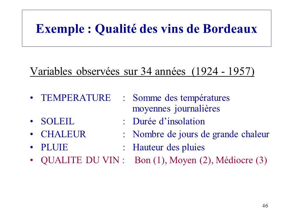 46 Exemple : Qualité des vins de Bordeaux Variables observées sur 34 années (1924 - 1957) TEMPERATURE : Somme des températures moyennes journalières S