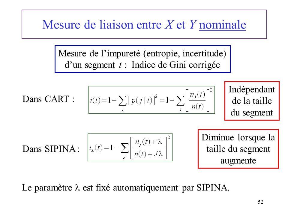 52 Mesure de liaison entre X et Y nominale Mesure de limpureté (entropie, incertitude) dun segment t : Indice de Gini corrigée Dans CART : Indépendant