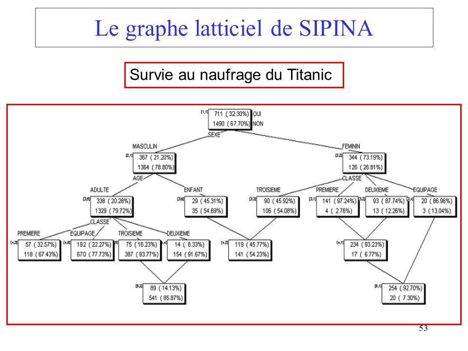 53 Le graphe latticiel de SIPINA Survie au naufrage du Titanic