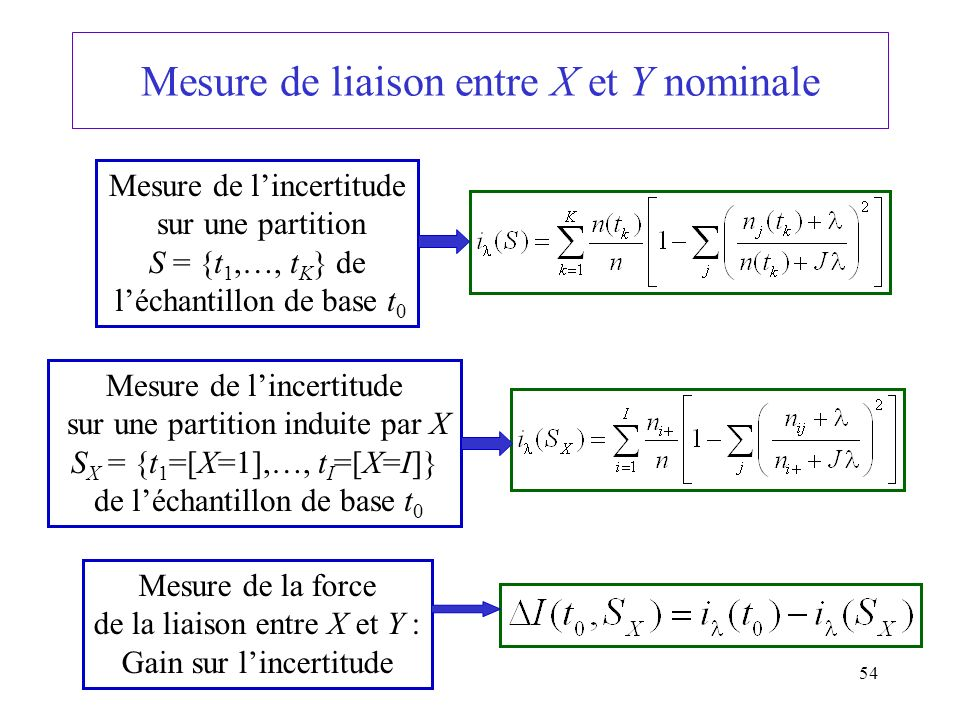 54 Mesure de liaison entre X et Y nominale Mesure de lincertitude sur une partition S = {t 1,…, t K } de léchantillon de base t 0 Mesure de lincertitu