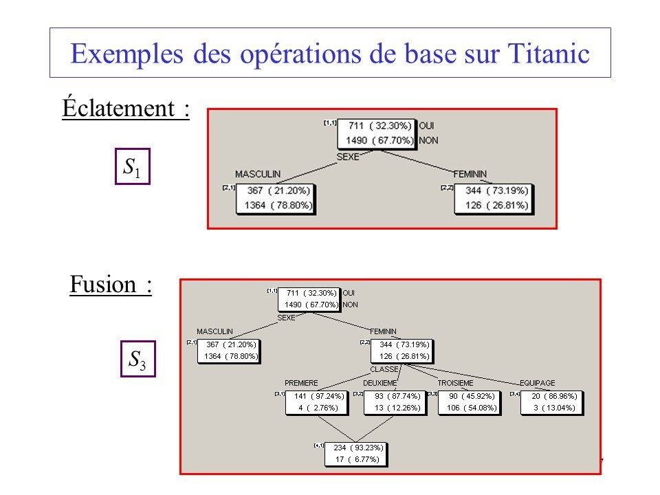 57 Exemples des opérations de base sur Titanic Éclatement : Fusion : S1S1 S3S3