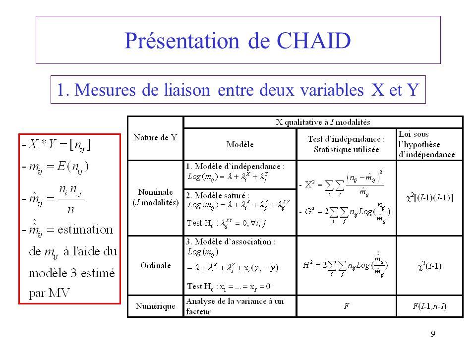 9 Présentation de CHAID 1. Mesures de liaison entre deux variables X et Y