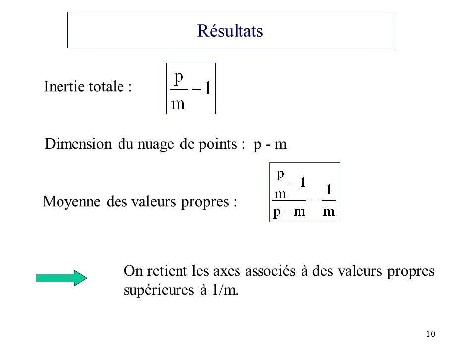 10 Résultats Inertie totale : Dimension du nuage de points : p - m Moyenne des valeurs propres : On retient les axes associés à des valeurs propres su