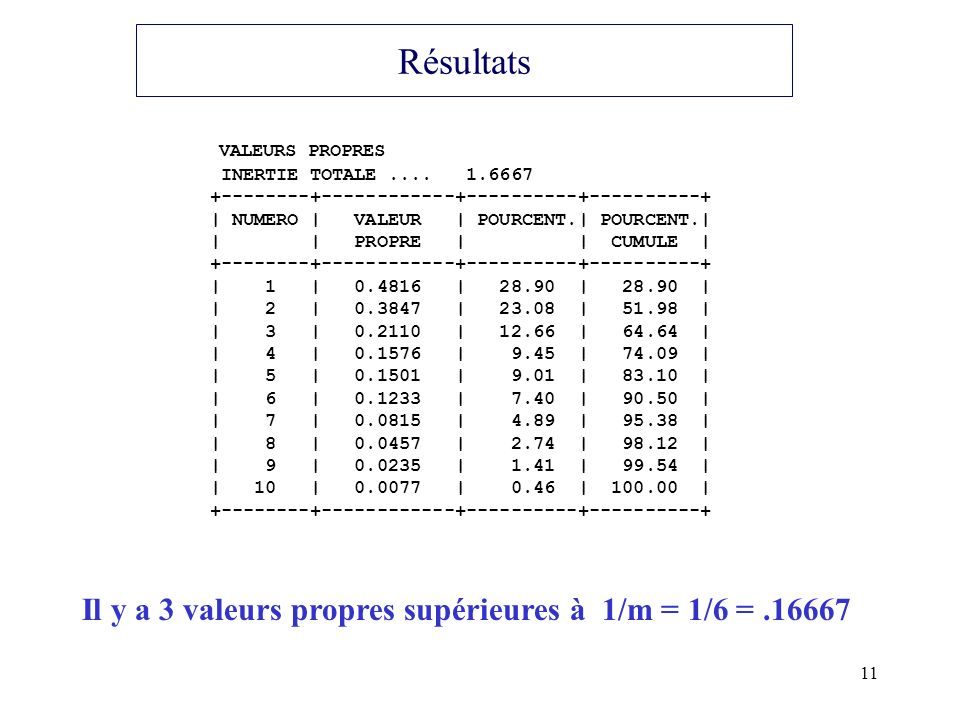 11 Résultats VALEURS PROPRES INERTIE TOTALE.... 1.6667 +--------+------------+----------+----------+ | NUMERO | VALEUR | POURCENT.| POURCENT.| | | PRO