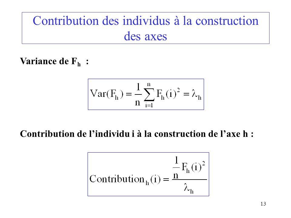 13 Contribution des individus à la construction des axes Variance de F h : Contribution de lindividu i à la construction de laxe h :