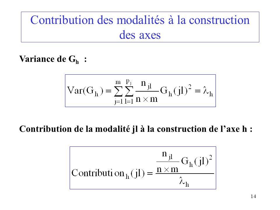 14 Contribution des modalités à la construction des axes Variance de G h : Contribution de la modalité jl à la construction de laxe h :