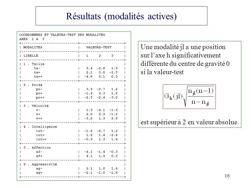 16 Résultats (modalités actives) COORDONNEES ET VALEURS-TEST DES MODALITES AXES 1 A 3 +---------------------------+---------------------+ | MODALITES