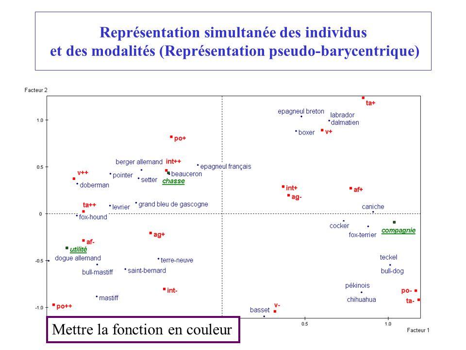 22 Représentation simultanée des individus et des modalités (Représentation pseudo-barycentrique) Mettre la fonction en couleur