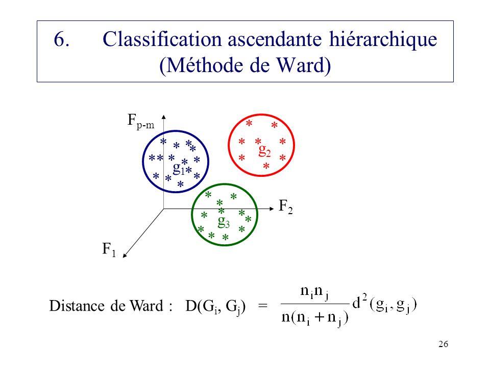 26 6.Classification ascendante hiérarchique (Méthode de Ward) F1F1 F2F2 F p-m ** * * * * g2g2 ** * * * * g1g1 ** * * * * g3g3 ** * * * Distance de War