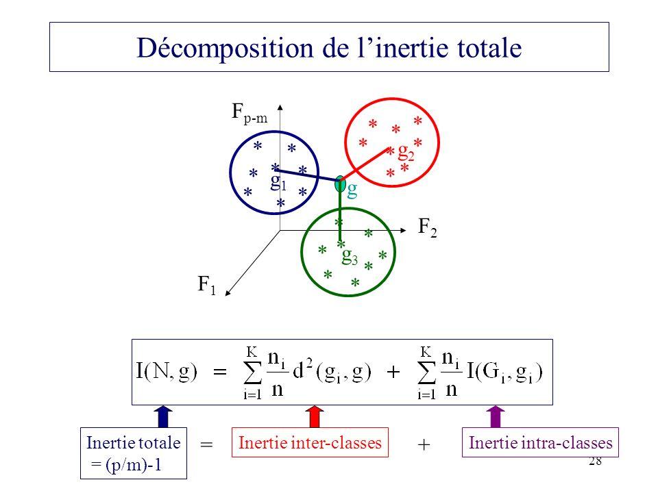 28 Décomposition de linertie totale * * * * F1F1 F2F2 F p-m * * * * g2g2 ** * * * * g1g1 ** * * * * g3g3 * * * * g Inertie totale = (p/m)-1 Inertie in