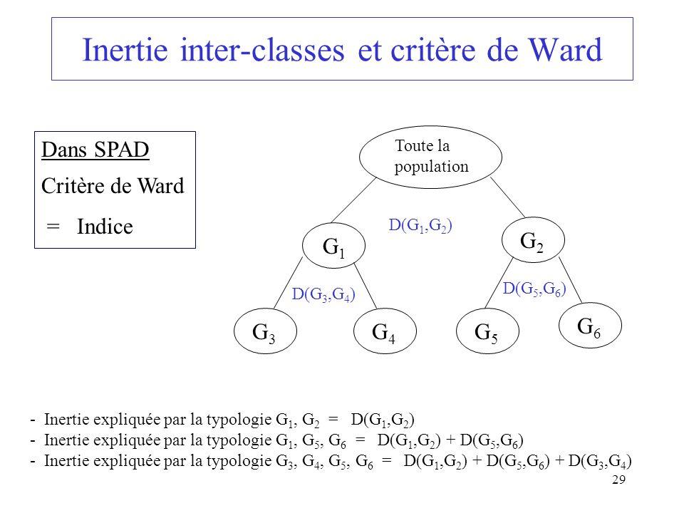 29 Inertie inter-classes et critère de Ward Dans SPAD Critère de Ward = Indice G2G2 Toute la population G1G1 G3G3 G4G4 G5G5 G6G6 D(G 1,G 2 ) D(G 3,G 4