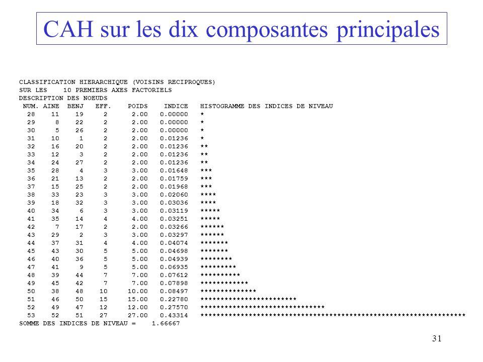 31 CAH sur les dix composantes principales CLASSIFICATION HIERARCHIQUE (VOISINS RECIPROQUES) SUR LES 10 PREMIERS AXES FACTORIELS DESCRIPTION DES NOEUD
