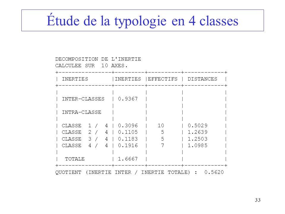 33 Étude de la typologie en 4 classes DECOMPOSITION DE L'INERTIE CALCULEE SUR 10 AXES. +----------------+---------+----------+------------+ | INERTIES