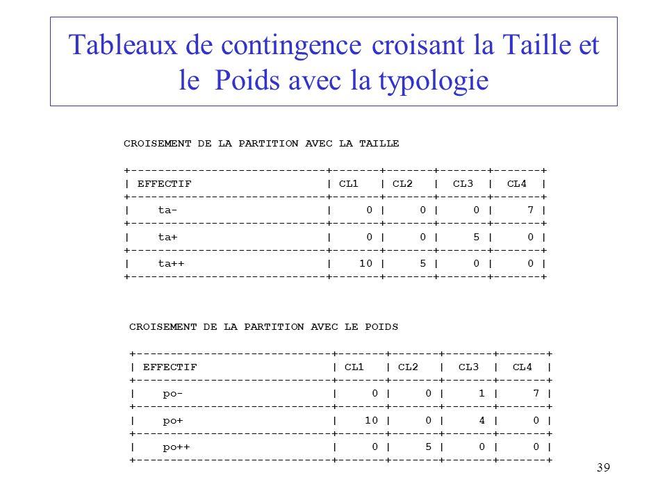 39 Tableaux de contingence croisant la Taille et le Poids avec la typologie CROISEMENT DE LA PARTITION AVEC LA TAILLE +-----------------------------+-
