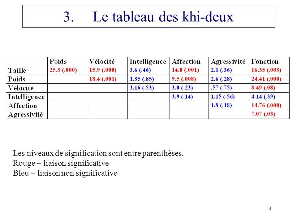 4 3.Le tableau des khi-deux Les niveaux de signification sont entre parenthèses. Rouge = liaison significative Bleu = liaison non significative