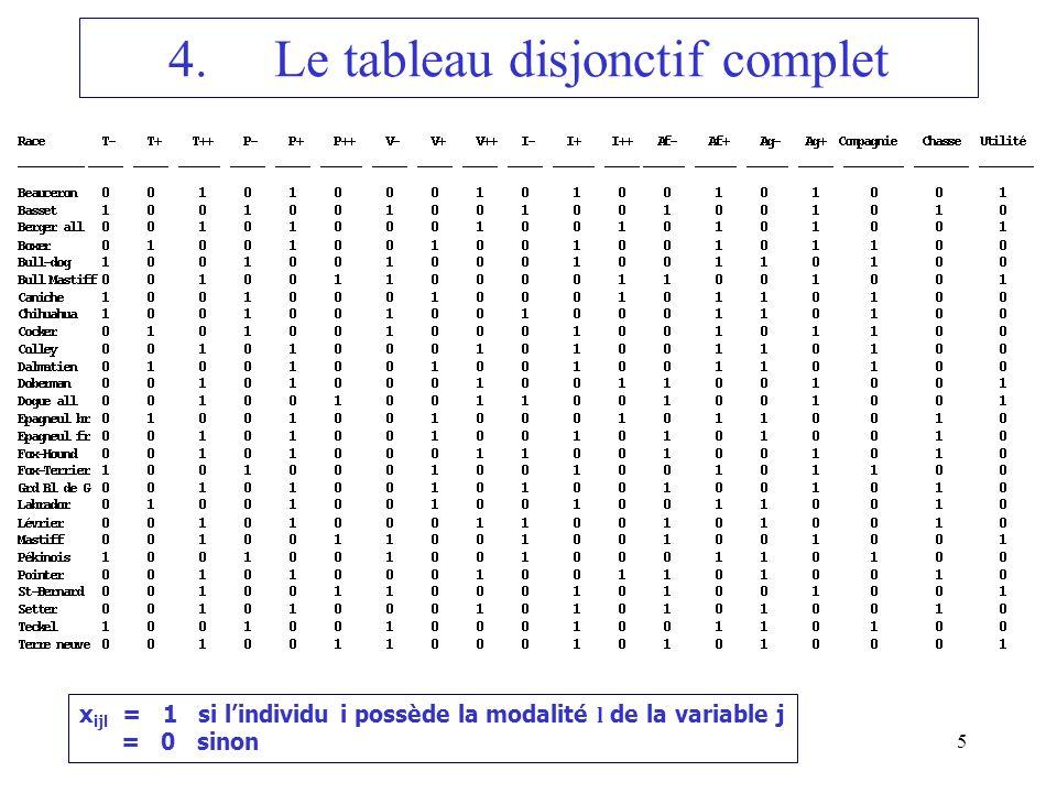 5 4.Le tableau disjonctif complet x ijl = 1 si lindividu i possède la modalité l de la variable j = 0 sinon