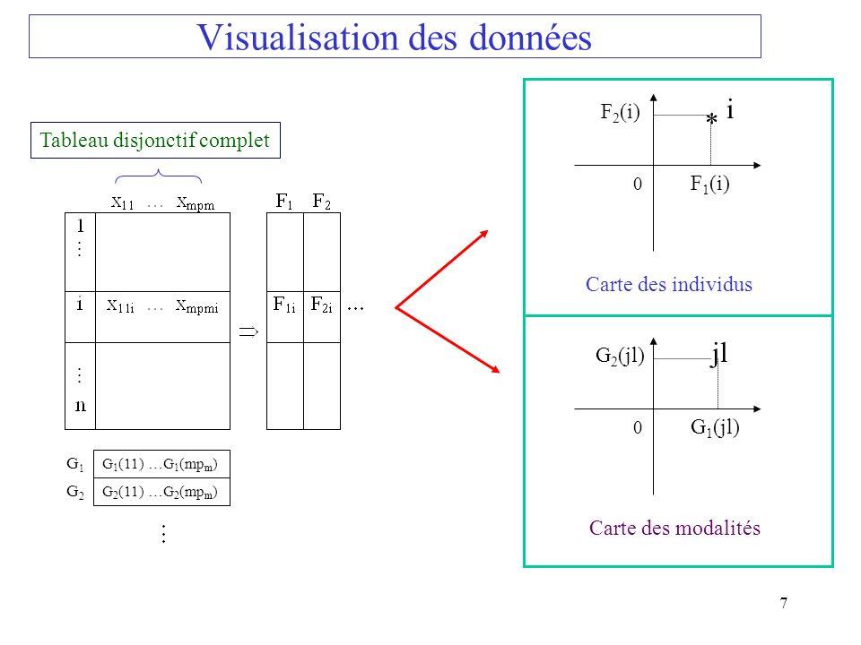 7 Visualisation des données * i 0 F 1 (i) F 2 (i) Carte des individus jl 0 G 1 (jl) G 2 (jl) Carte des modalités G 1 (11) …G 1 (mp m ) G1G1 G 2 (11) …