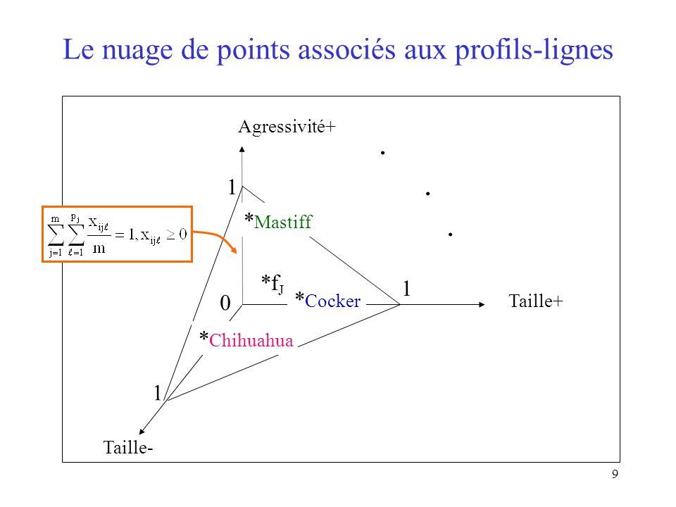 9 Le nuage de points associés aux profils-lignes Taille- Agressivité+ Taille+ 0 1 1 1. *f J * Chihuahua * Cocker * Mastiff