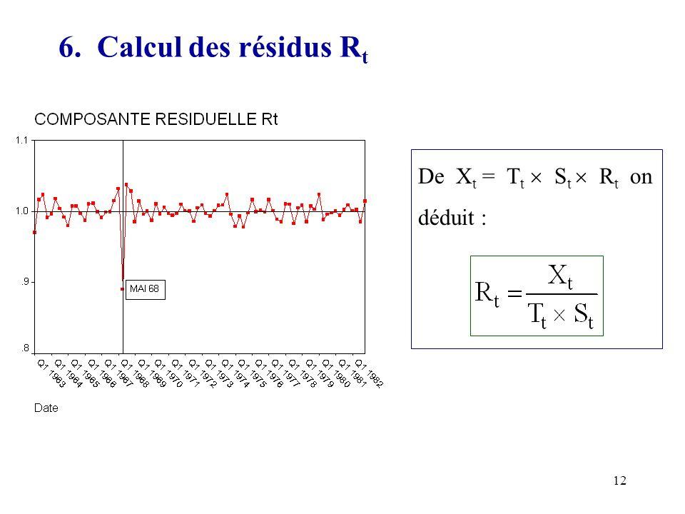 12 6. Calcul des résidus R t De X t = T t S t R t on déduit :