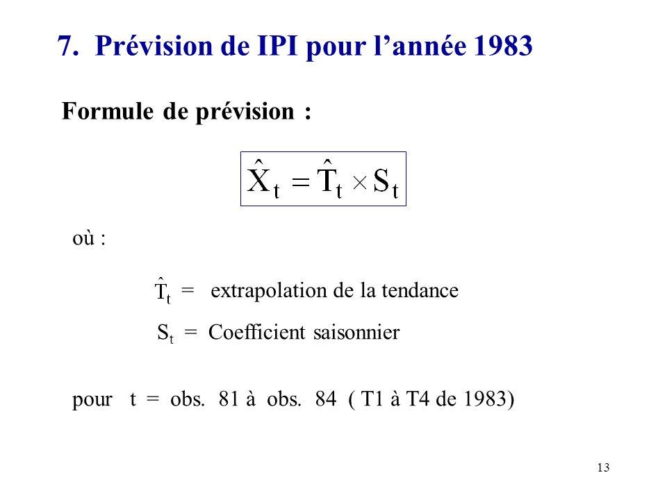 13 7. Prévision de IPI pour lannée 1983 Formule de prévision : où : = extrapolation de la tendance S t = Coefficient saisonnier pour t = obs. 81 à obs
