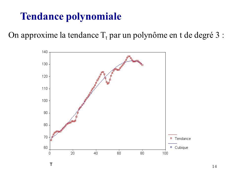 14 Tendance polynomiale On approxime la tendance T t par un polynôme en t de degré 3 :