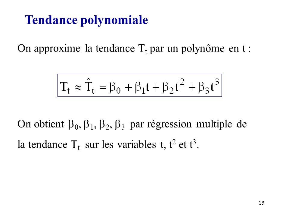 15 Tendance polynomiale On approxime la tendance T t par un polynôme en t : On obtient 0, 1, 2, 3 par régression multiple de la tendance T t sur les v