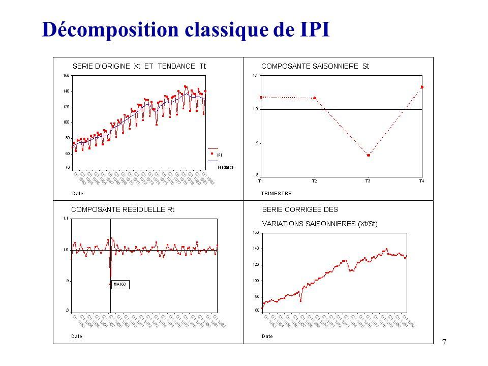 7 Décomposition classique de IPI