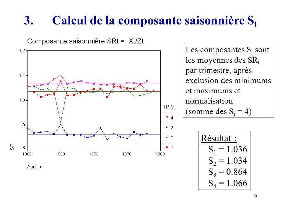 9 3.Calcul de la composante saisonnière S i Les composantes S i sont les moyennes des SR t par trimestre, après exclusion des minimums et maximums et