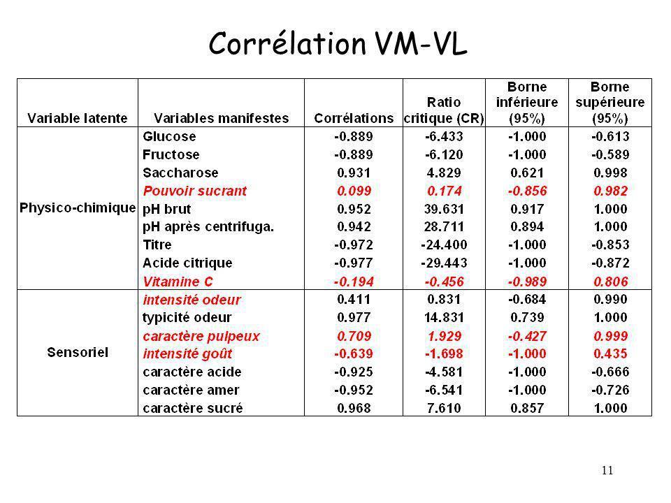 11 Corrélation VM-VL
