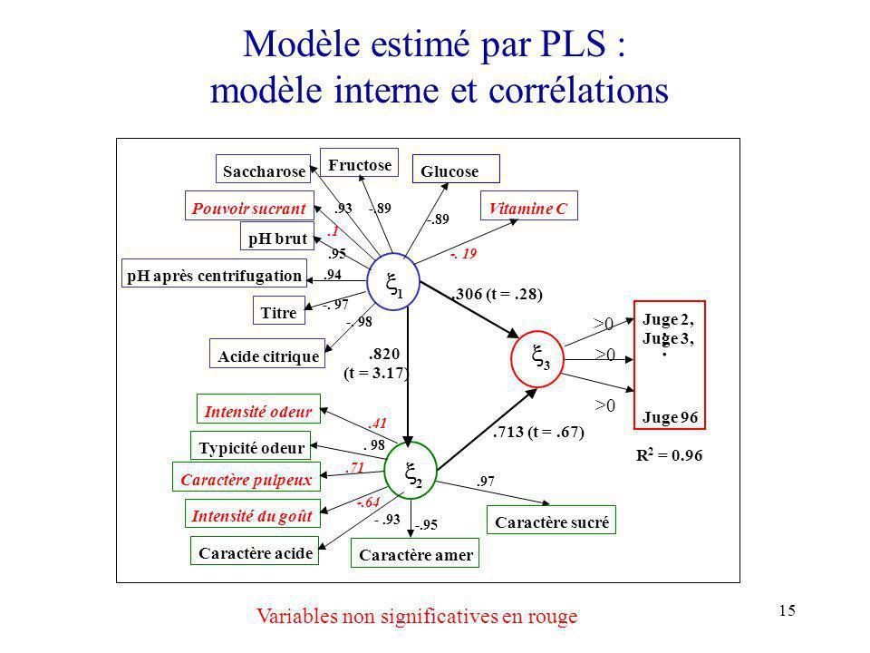 15 Modèle estimé par PLS : modèle interne et corrélations Glucose 1 2 3 Juge 2, Juge 3, Juge 96 Fructose Saccharose Pouvoir sucrant pH brut pH aprèsce
