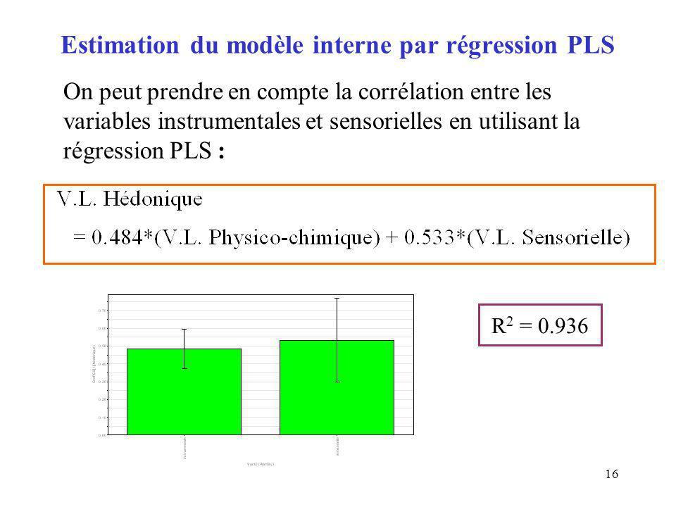 16 Estimation du modèle interne par régression PLS R 2 = 0.936 On peut prendre en compte la corrélation entre les variables instrumentales et sensorie