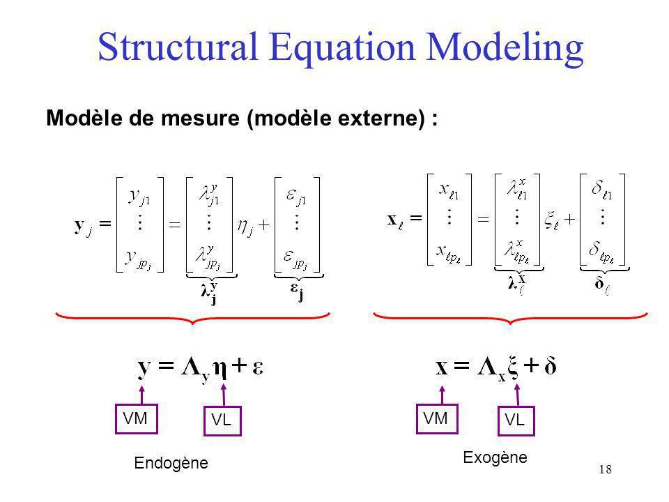 18 Structural Equation Modeling Modèle de mesure (modèle externe) : VM VL VM Endogène Exogène