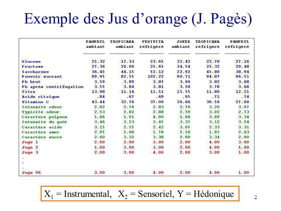 2 Exemple des Jus dorange (J. Pagès) X 1 = Instrumental, X 2 = Sensoriel, Y = Hédonique