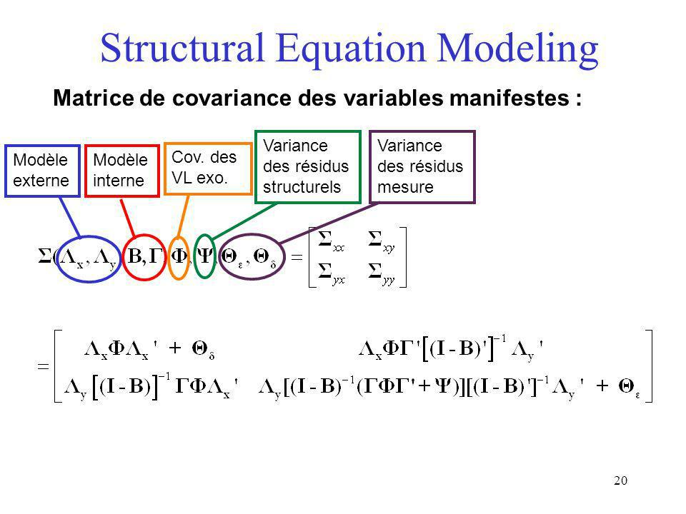 20 Structural Equation Modeling Matrice de covariance des variables manifestes : Modèle externe Modèle interne Cov. des VL exo. Variance des résidus s