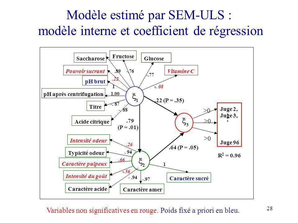 28 Modèle estimé par SEM-ULS : modèle interne et coefficient de régression Glucose 1 2 3 Juge 2, Juge 3, Juge 96 Fructose Saccharose Pouvoir sucrant p