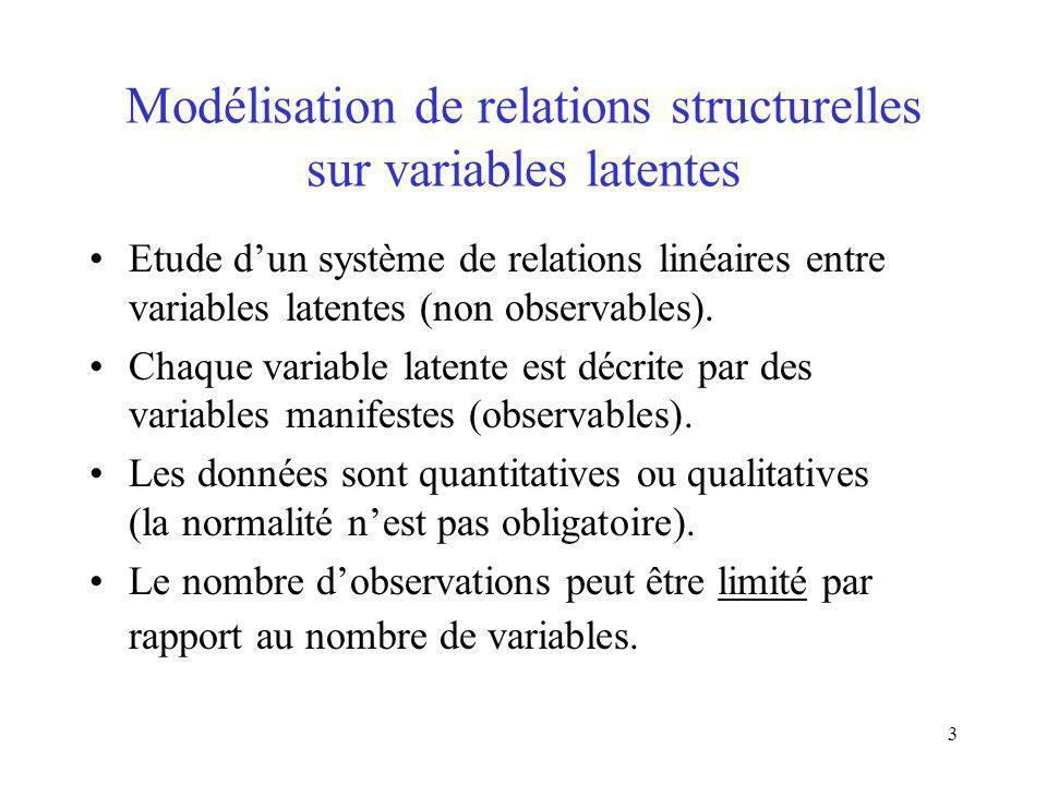 3 Modélisation de relations structurelles sur variables latentes Etude dun système de relations linéaires entre variables latentes (non observables).